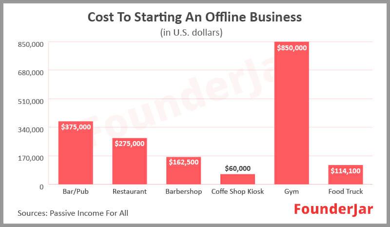 Costs to start an offline business