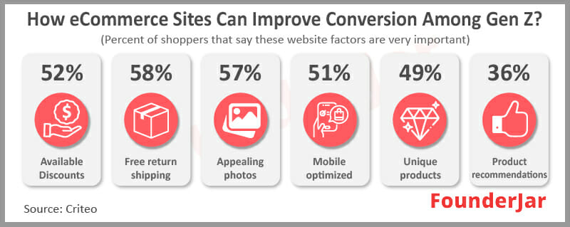 How eCommerce sites can improve conversion among Gen Z