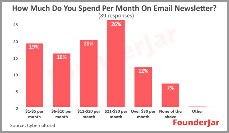 How much do you spend per month on email newsletters