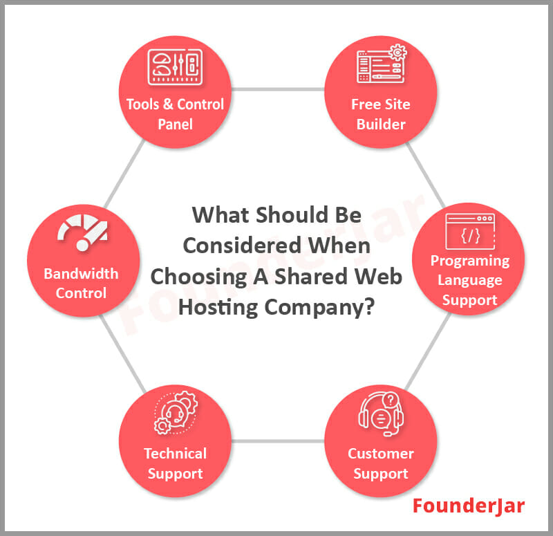 What should be considered when choosing a shared web hosting company