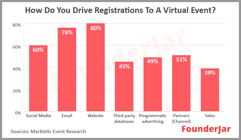 How do you drive registrations to a virtual event