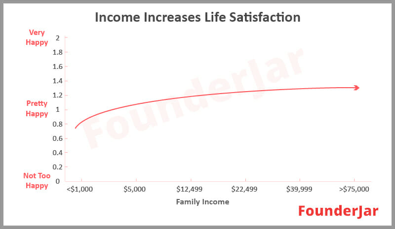 Income Increases Life Satisfaction
