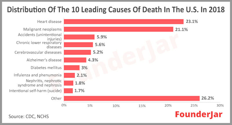 Distribution of the 10 leading causes of death in the US 2018