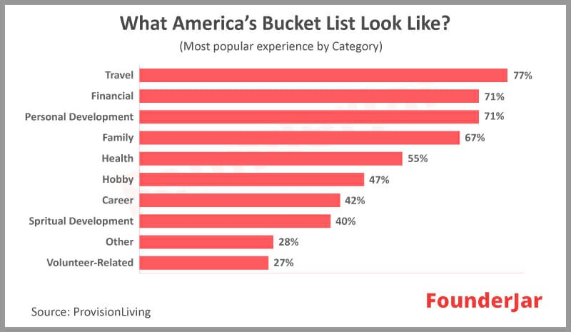 Most popular experiences by category in a bucket list