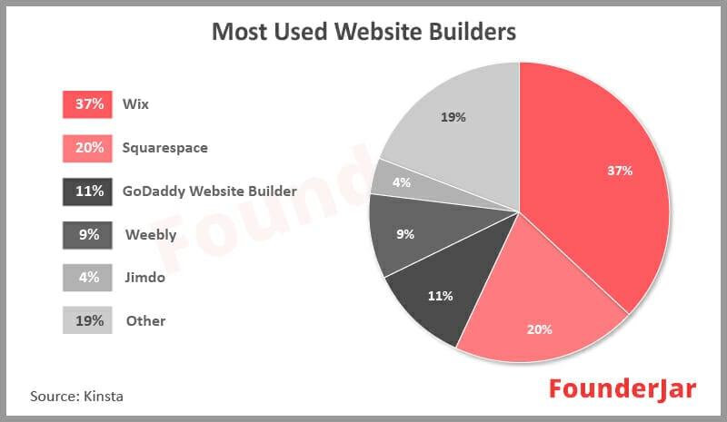 Most used website builders