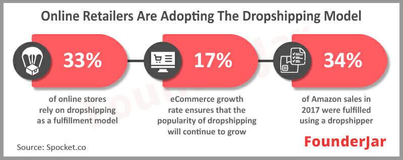 online retailers are using dropshipping model