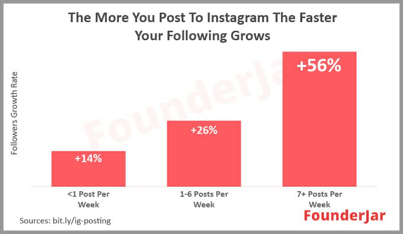 Follower growth rate of Instagram