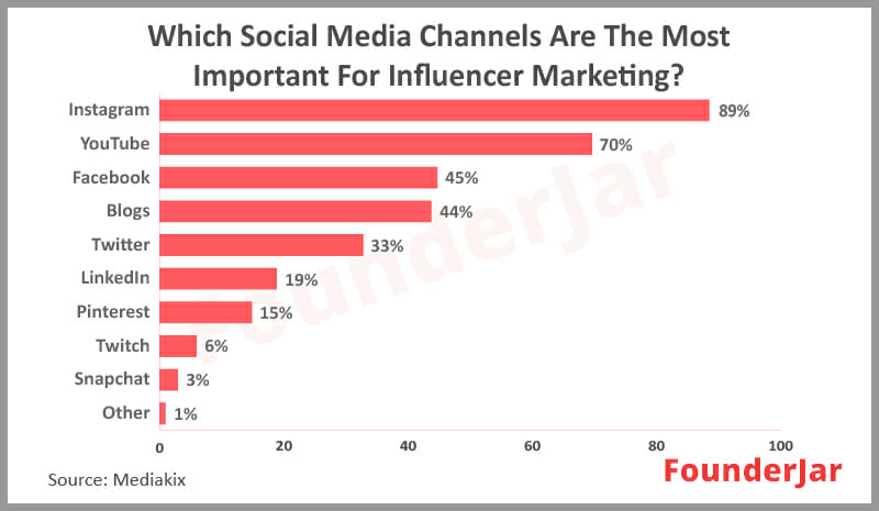 Which Social media Channels are most important for influencer Marketing