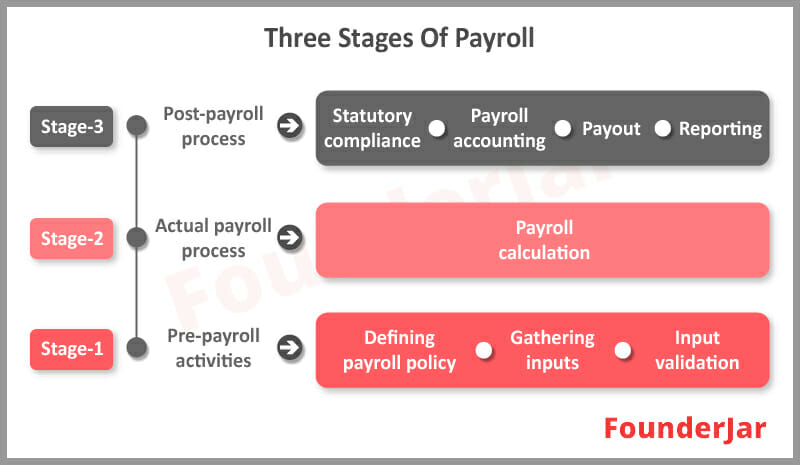 stages of payroll processing