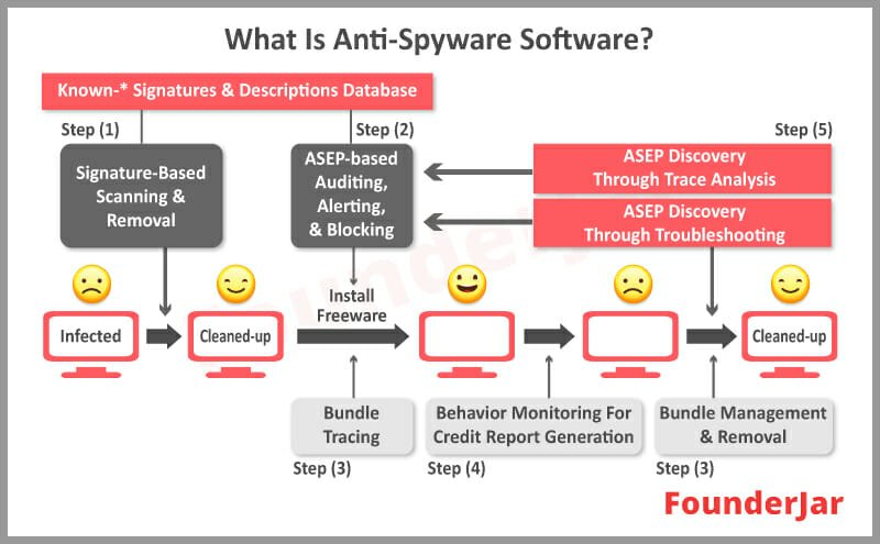 what is anti-spyware removal software