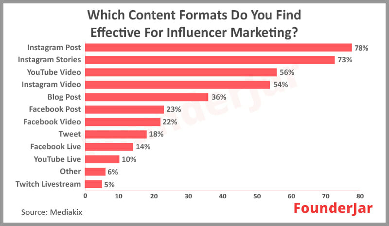 Which Content formats do you find effective for influencer Marketing