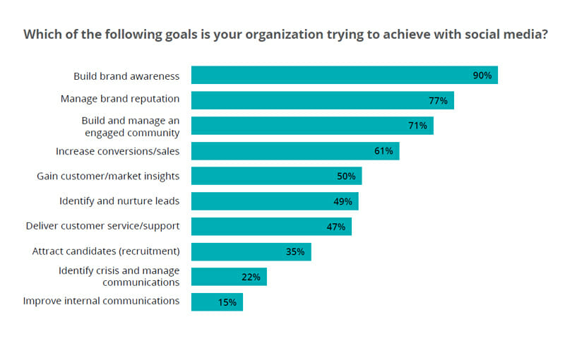 which of the following goals in yours organization trying to achieve with social media