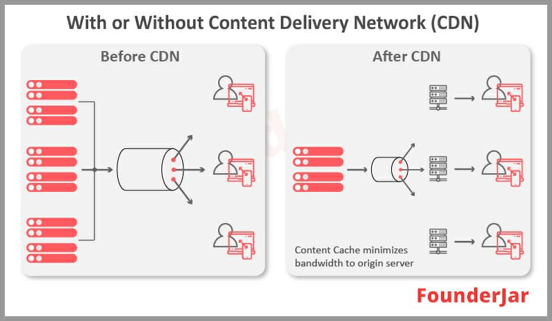 before and after content delivery network cdn