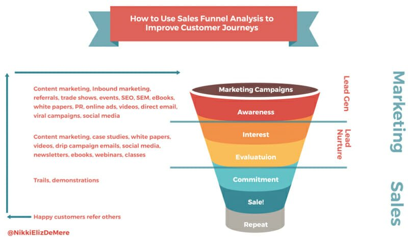 Automate Email Marketing with a Sales Funnel