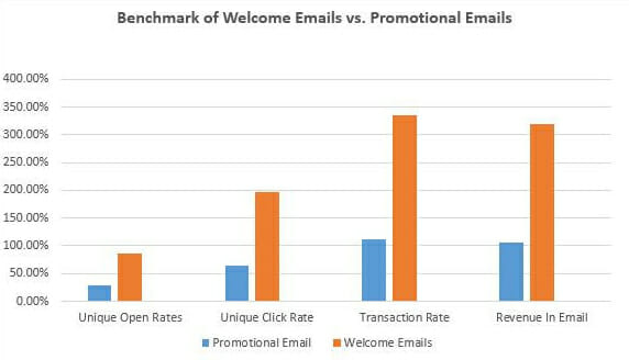 Benchmark of Welcome Email vs Promotional Email