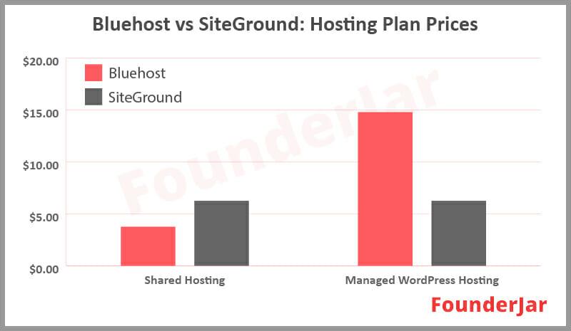 Bluehost vs SiteGround: Hosting Plans