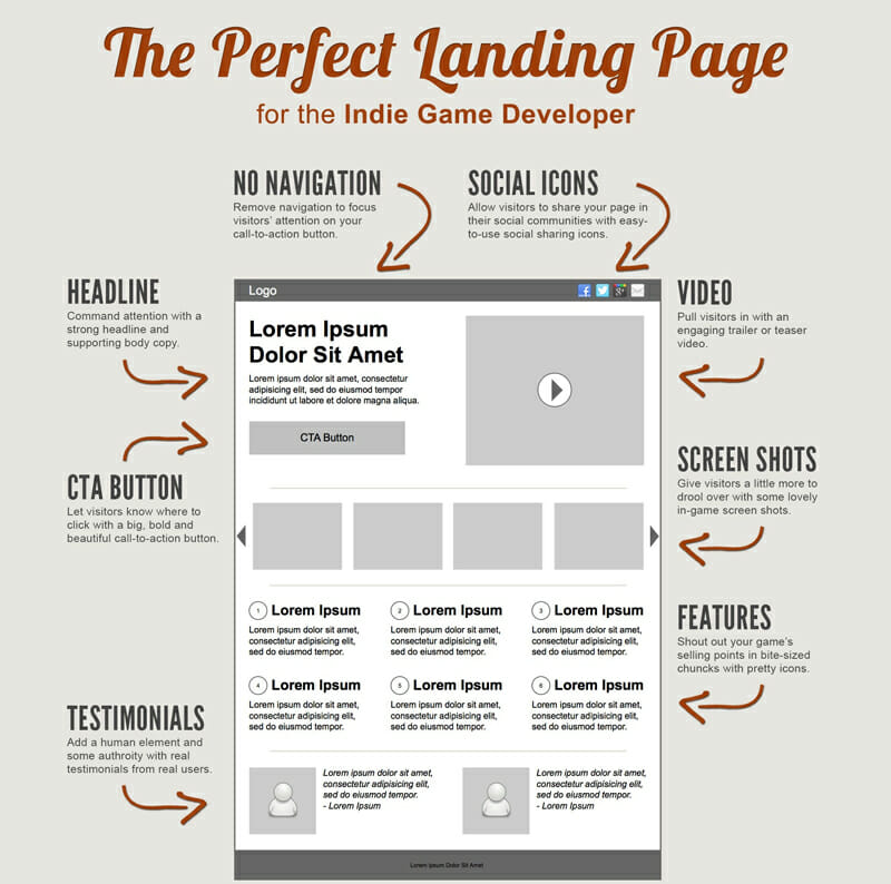 Build a landing page to create customers out of emails
