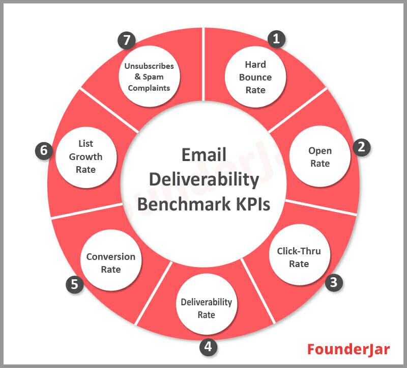 Excellent email delivery rates