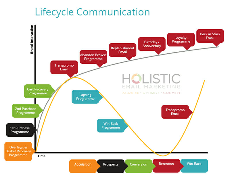 Email List Based on User Actions Lifecycle Communication
