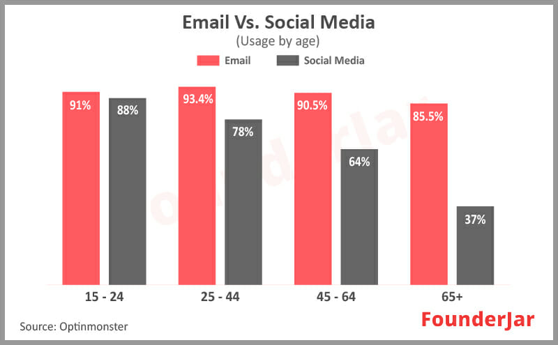 Email vs Social media usage by Age segment