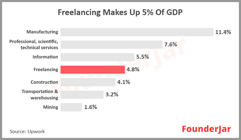 freelancing makes up 5% of GDP