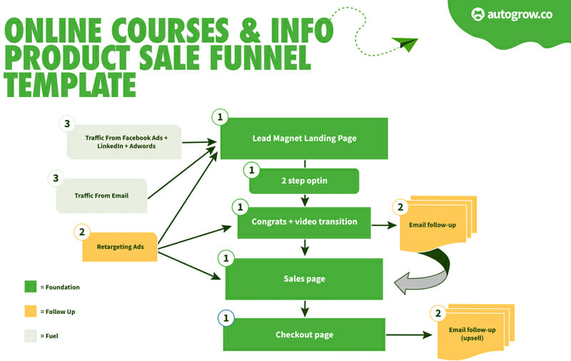 Online Courses & Info Product Sale Funnel Template