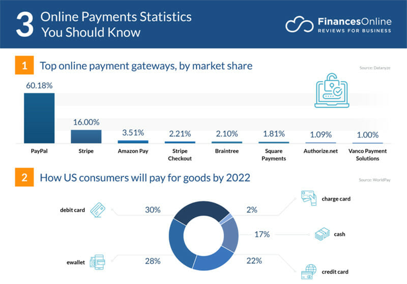Payments form a big part of running an ecommerce site