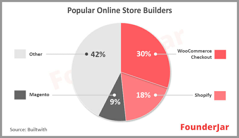 WooCommerce and Shopify are popular online store builders