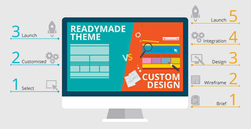 Pre made vs customized email templates