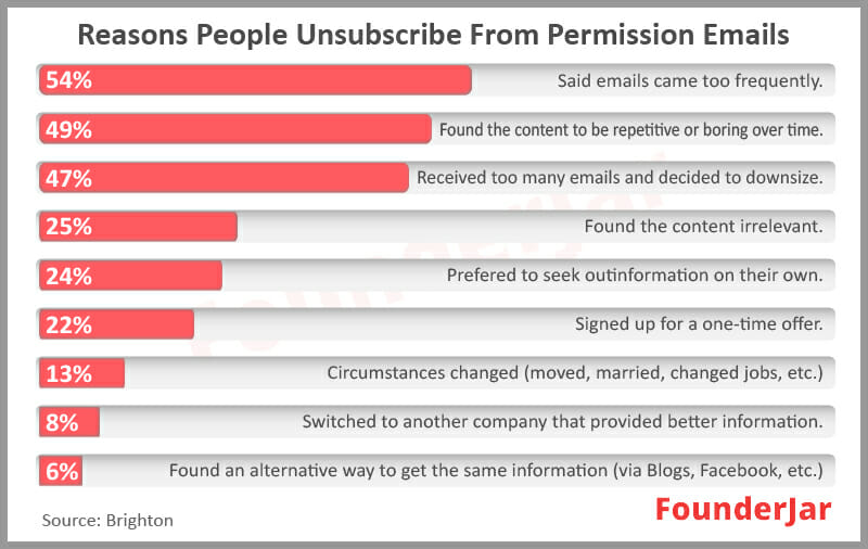 reasons why people unsubscribe from emails
