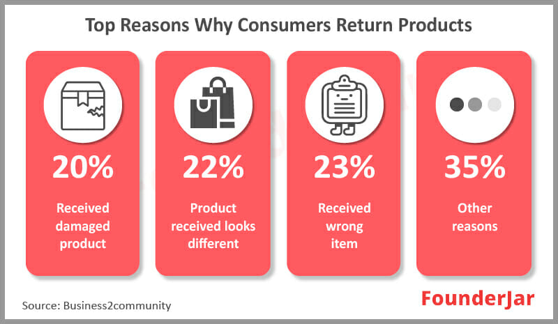 Top Reasons why consumers return products from online store.