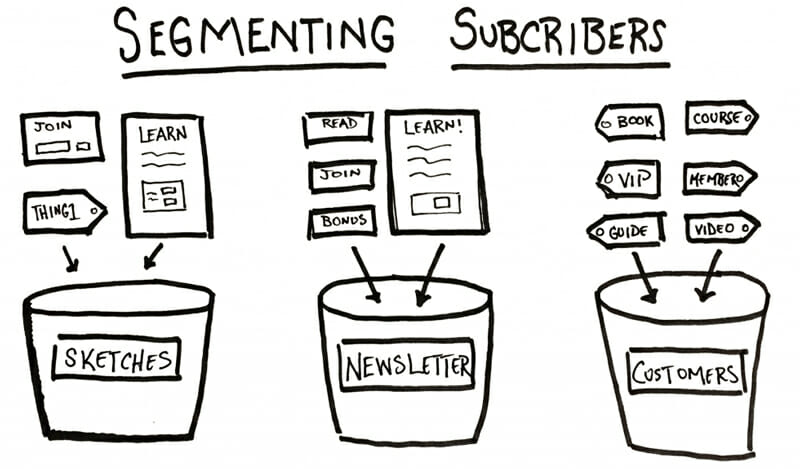 Segmenting subscribers to a relevant group