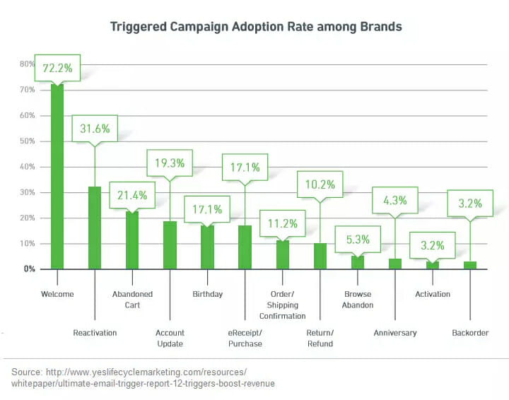 Triggered Email Campaign Adoption Rates