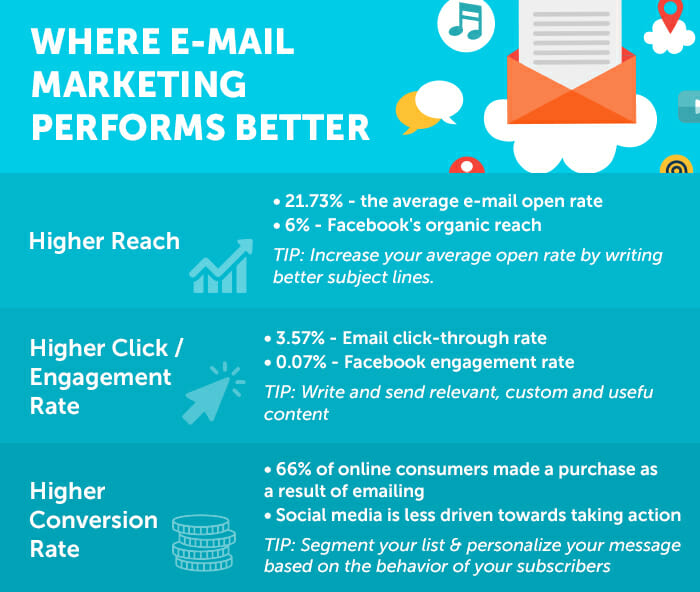 where e-mail marketing performs better
