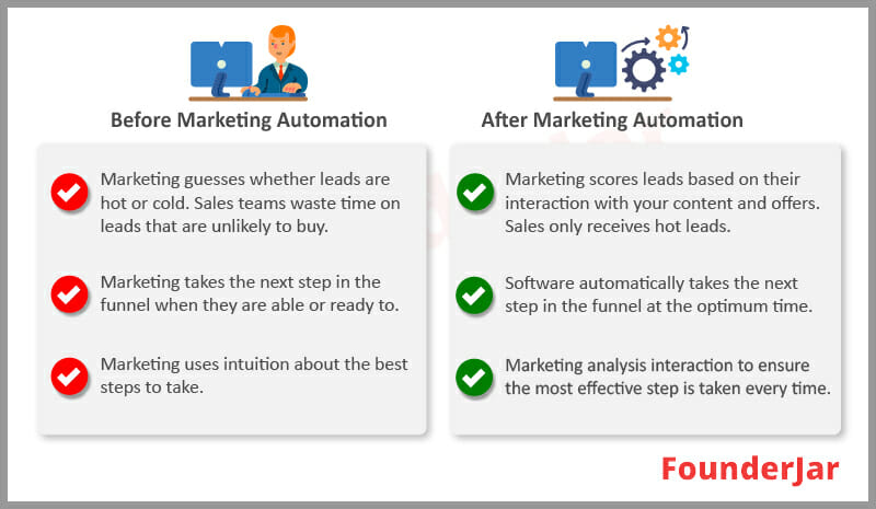 before marketing automation vs after marketing automation