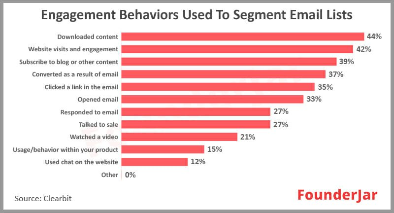 Engagement Behaviors used to segment email lists