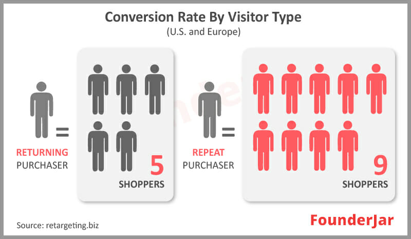 conversion rate by visitor type