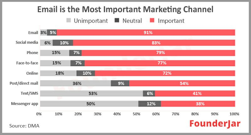 email is the most important marketing channel