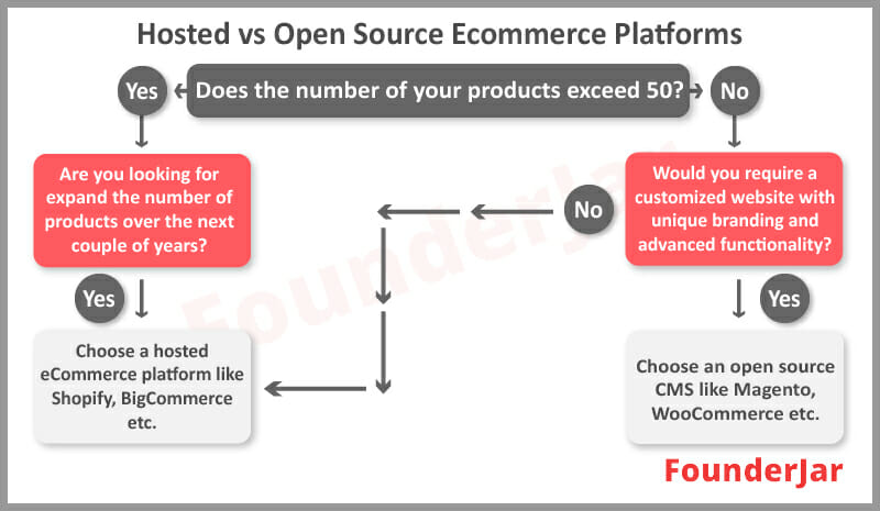 hosted vs open source ecommerce platforms