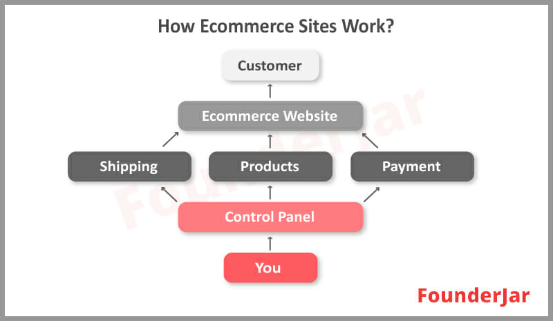 How Ecommerce Sites Work