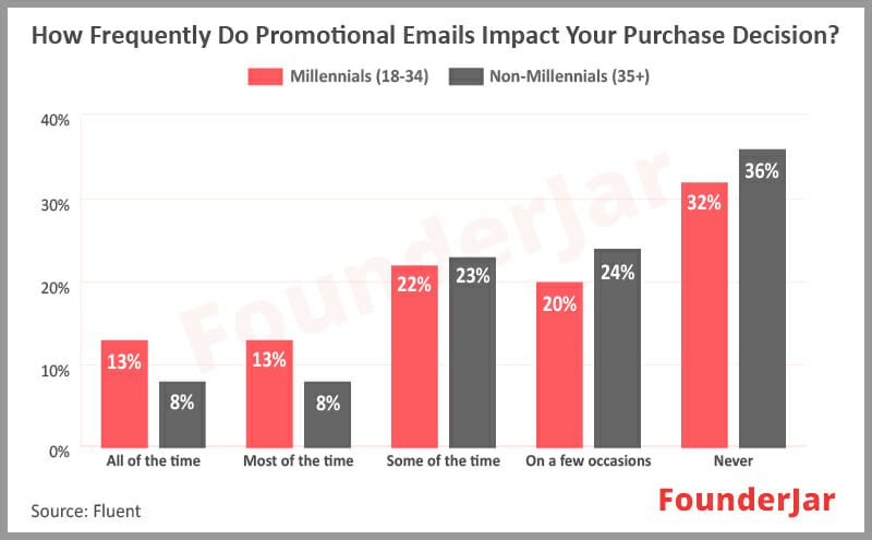 how frequently do promotional emails impact your your purchase decision