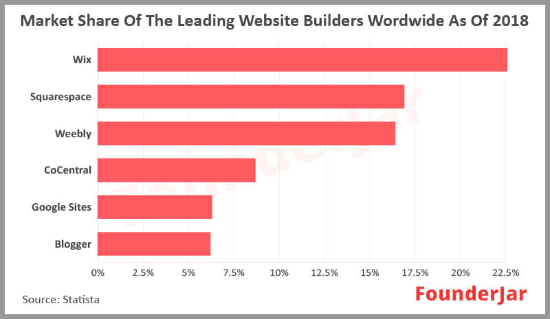 Market share of the leading website builders worldwide as of 2018