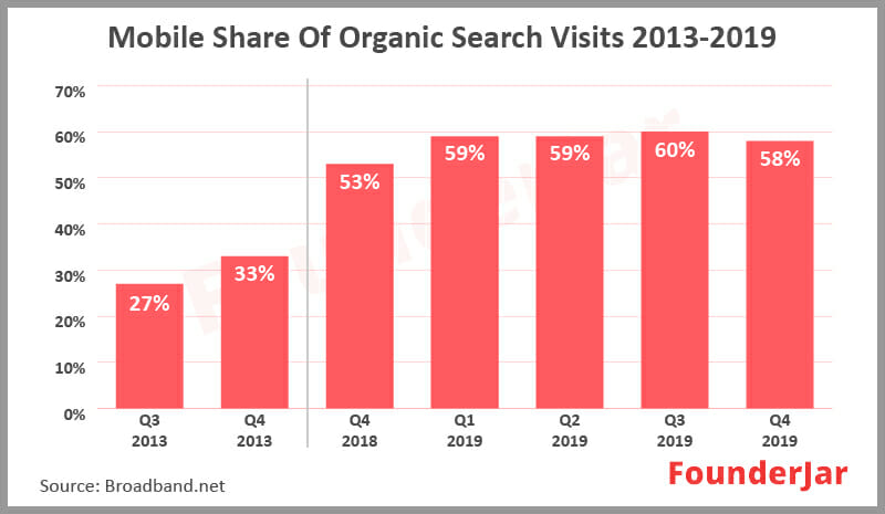 Mobile Share of Organic Search Visits