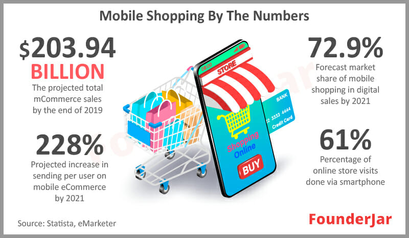 Mobile Shopping by the Numbers