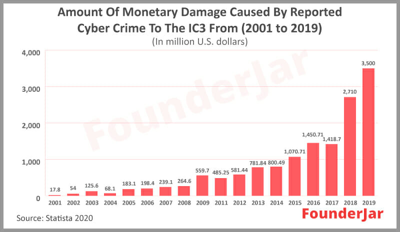 monetary damage caused by cyber crime