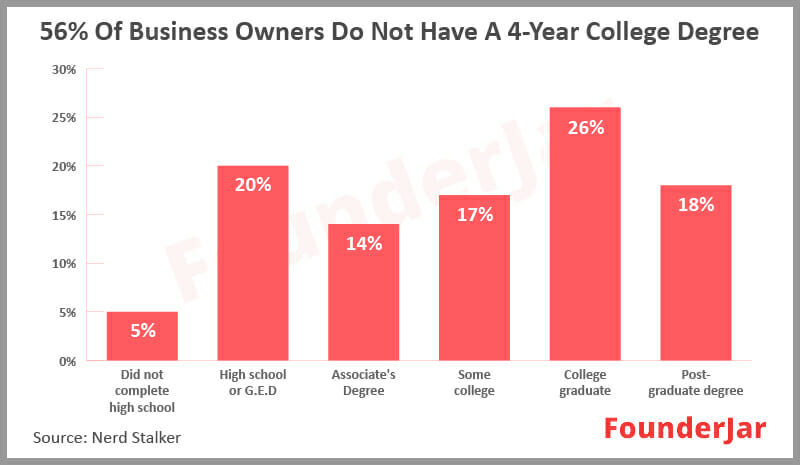 56% of business owners do not have a 4-year college degree