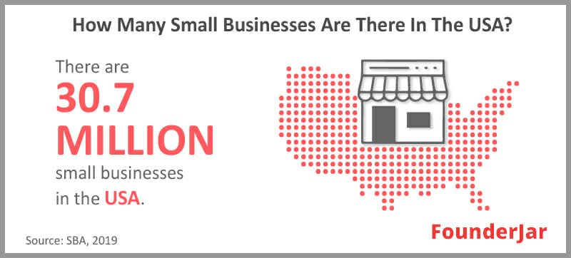 Number of Small Businesses in USA