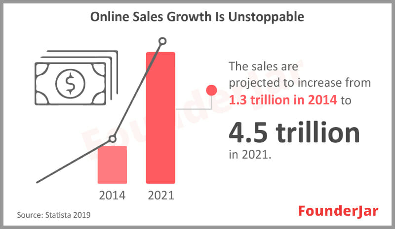 Online Sales Growth is unstoppable