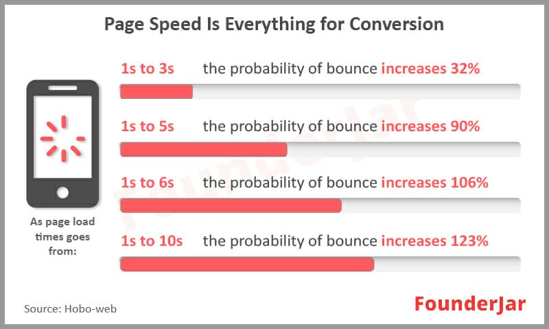 page speed is everything for conversion