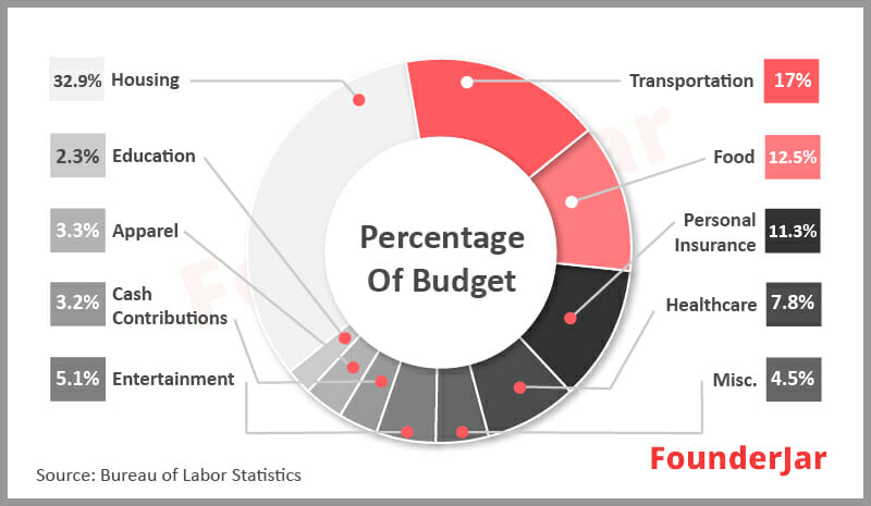 Percentage of financial budget